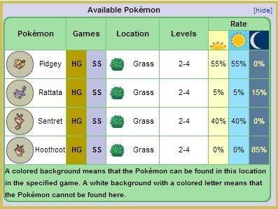 Route 29 Pokemon List